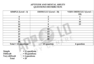 APPOLO TNPSC Model Question Paper